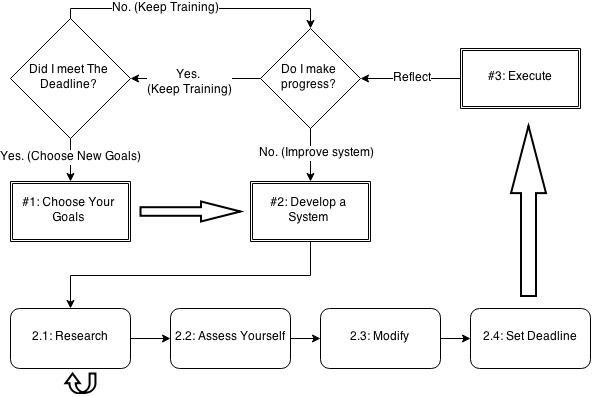 Goal Setting Process - Diagram