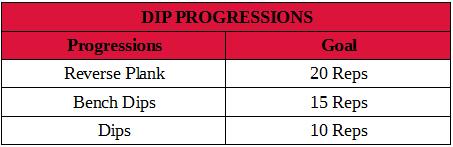 Dip progressions