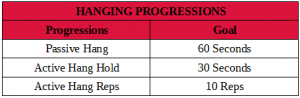 Hanging Progressions