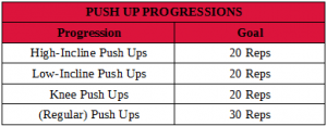 Push Up Progressions Table