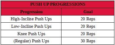 Push Up Progressions Table